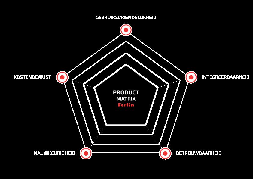 Product matrix van Ferlin
